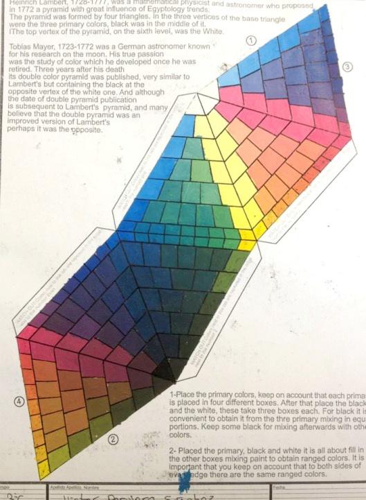 pirámide mayer perfeccionista